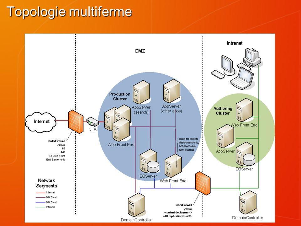 Topologie multiferme