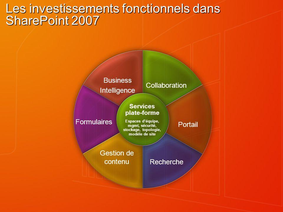 Les investissements fonctionnels dans SharePoint 2007
