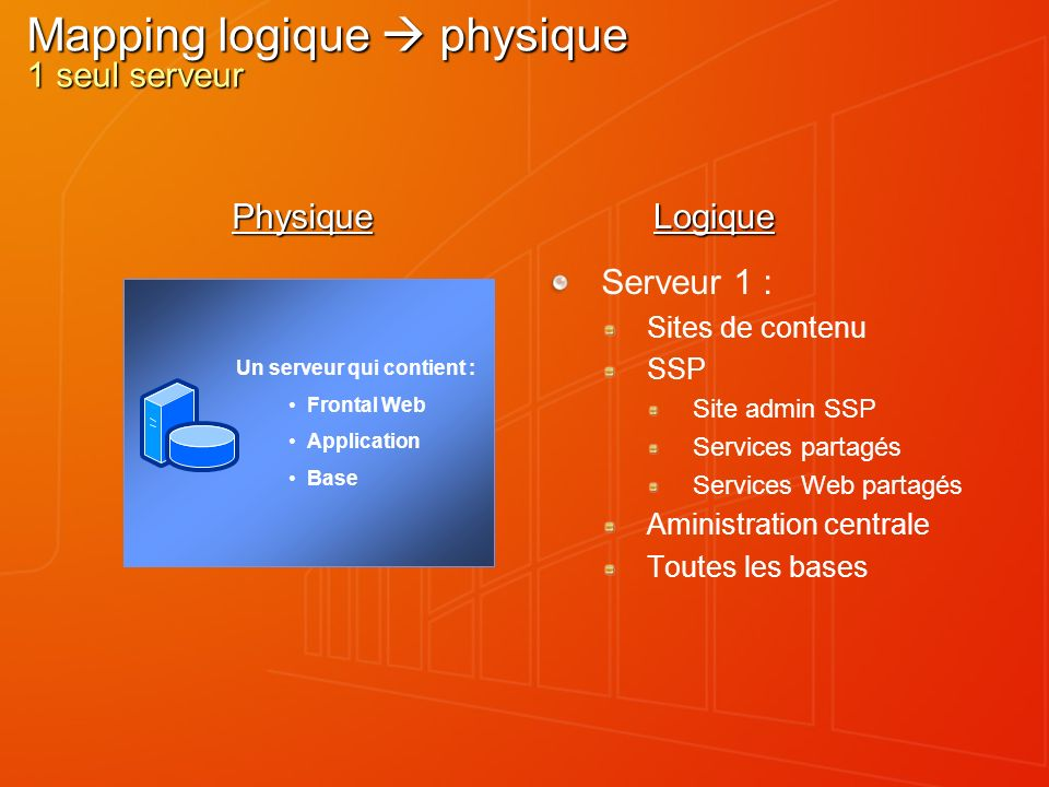 Mapping logique  physique 1 seul serveur