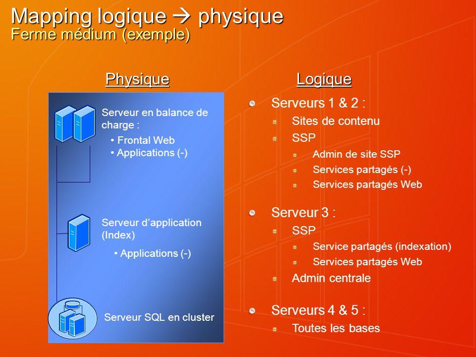 Mapping logique  physique Ferme médium (exemple)