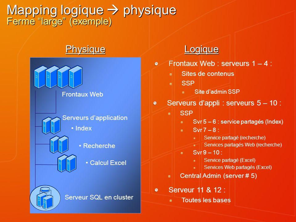 Mapping logique  physique Ferme large (exemple)