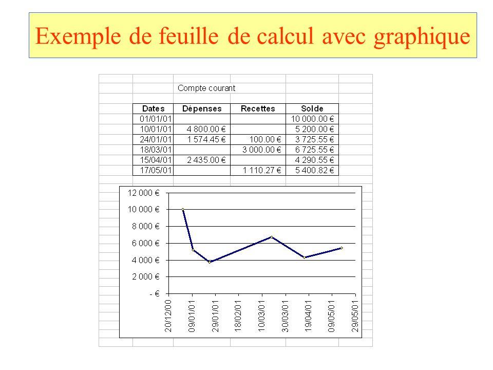 Exemple de feuille de calcul avec graphique