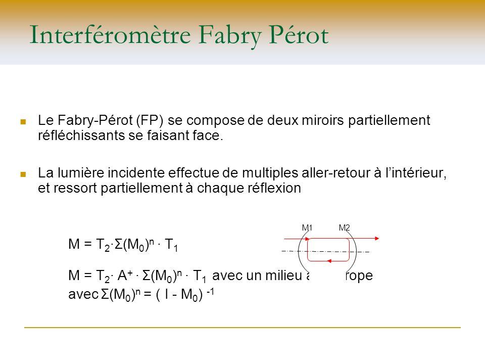 Interféromètre Fabry Pérot