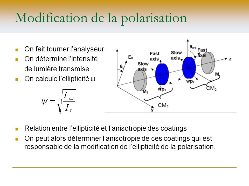 Modification de la polarisation