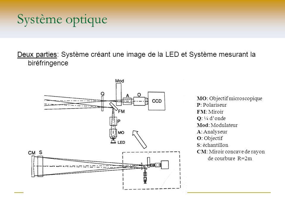 Système optique Deux parties: Système créant une image de la LED et Système mesurant la biréfringence.