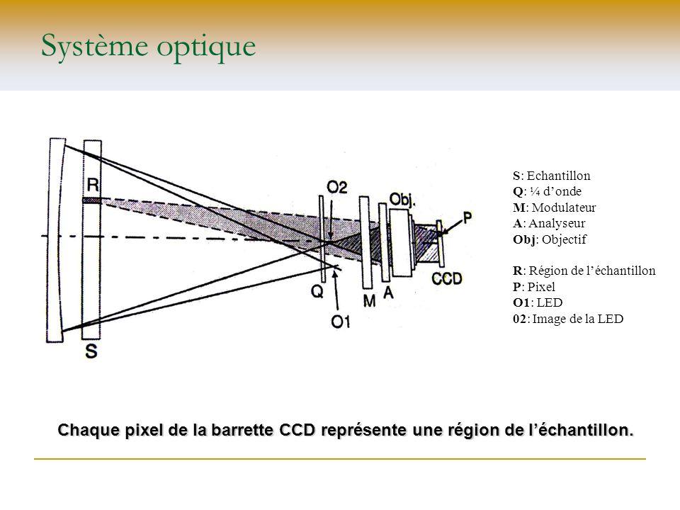 Système optique S: Echantillon. Q: ¼ d'onde. M: Modulateur. A: Analyseur. Obj: Objectif. R: Région de l'échantillon.