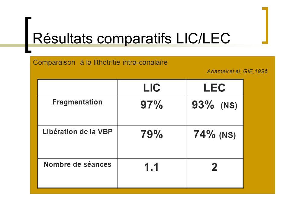 Résultats comparatifs LIC/LEC