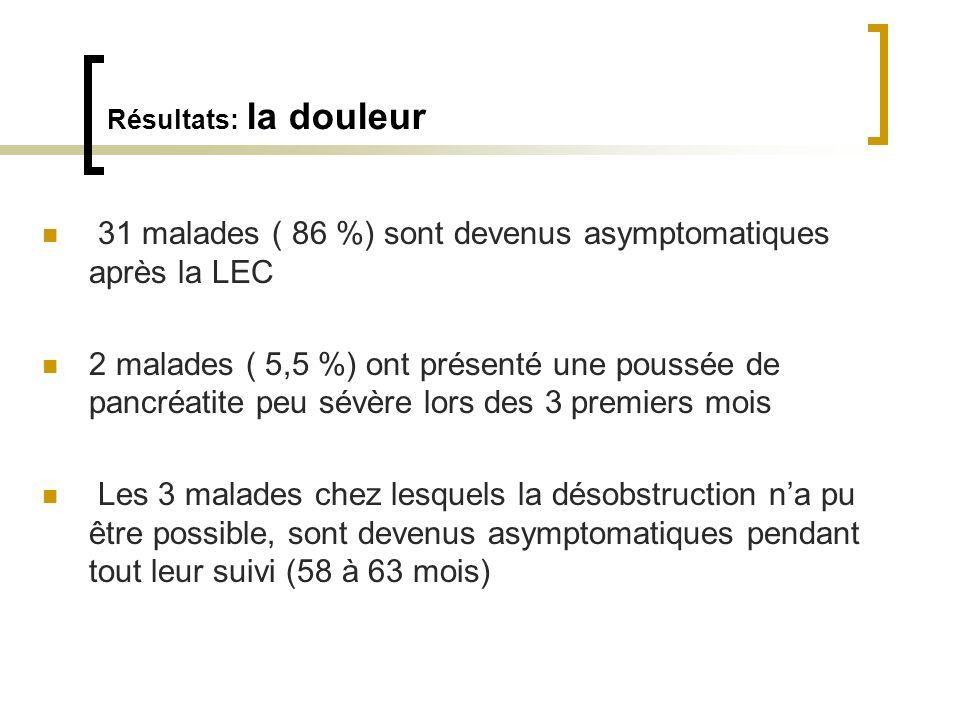 31 malades ( 86 %) sont devenus asymptomatiques après la LEC