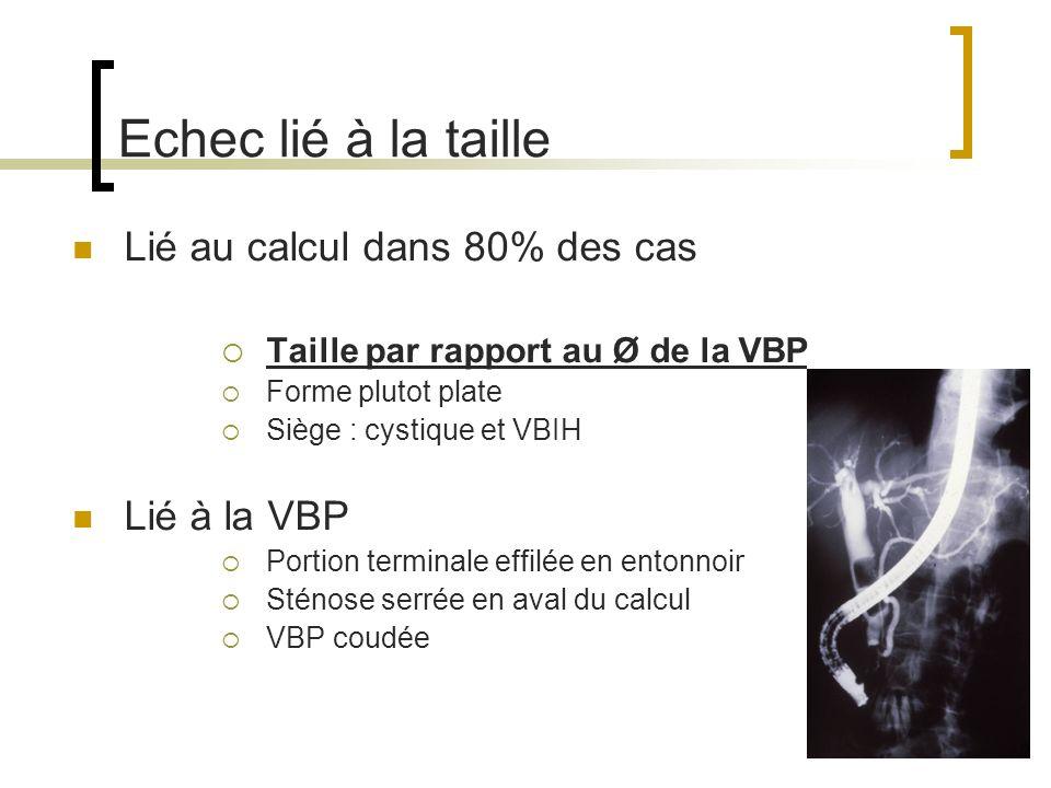 Echec lié à la taille Lié au calcul dans 80% des cas Lié à la VBP