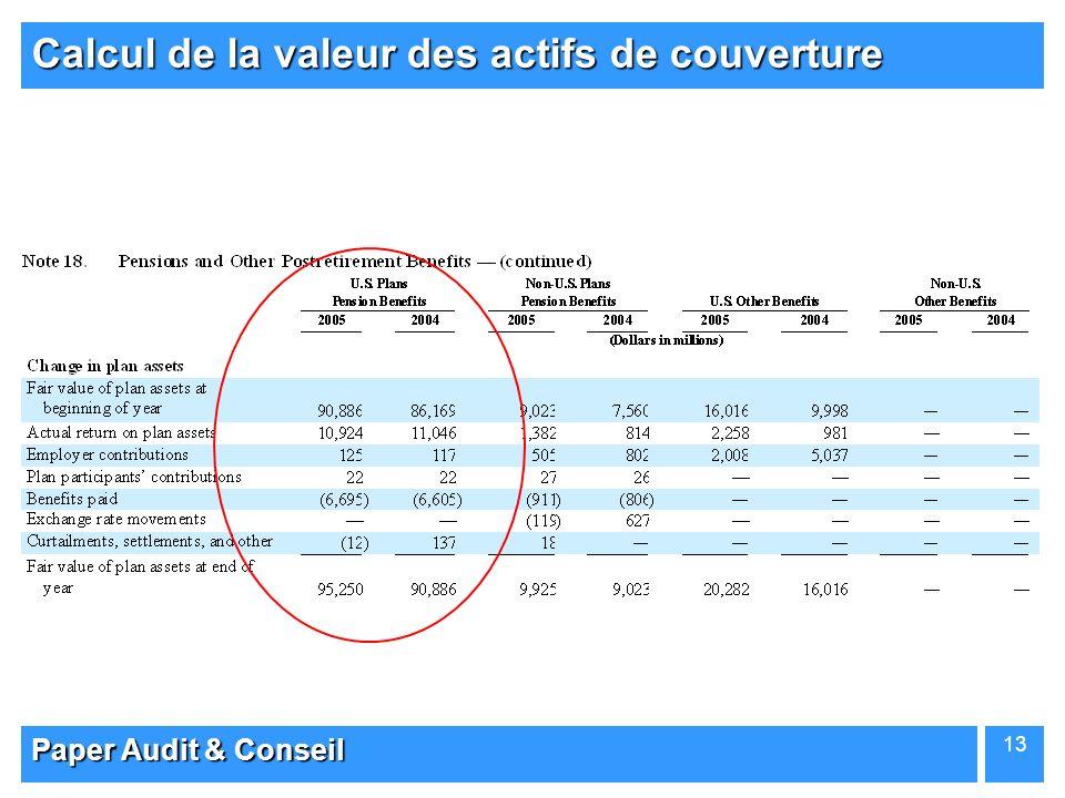 Calcul de la valeur des actifs de couverture