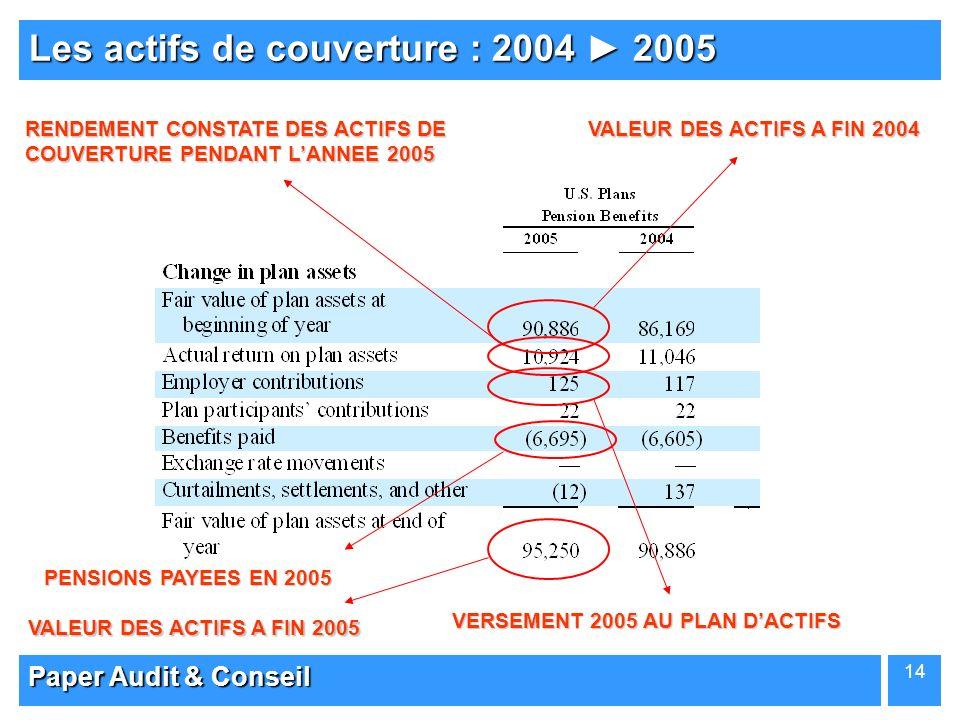 Les actifs de couverture : 2004 ► 2005