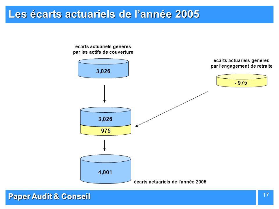 Les écarts actuariels de l'année 2005