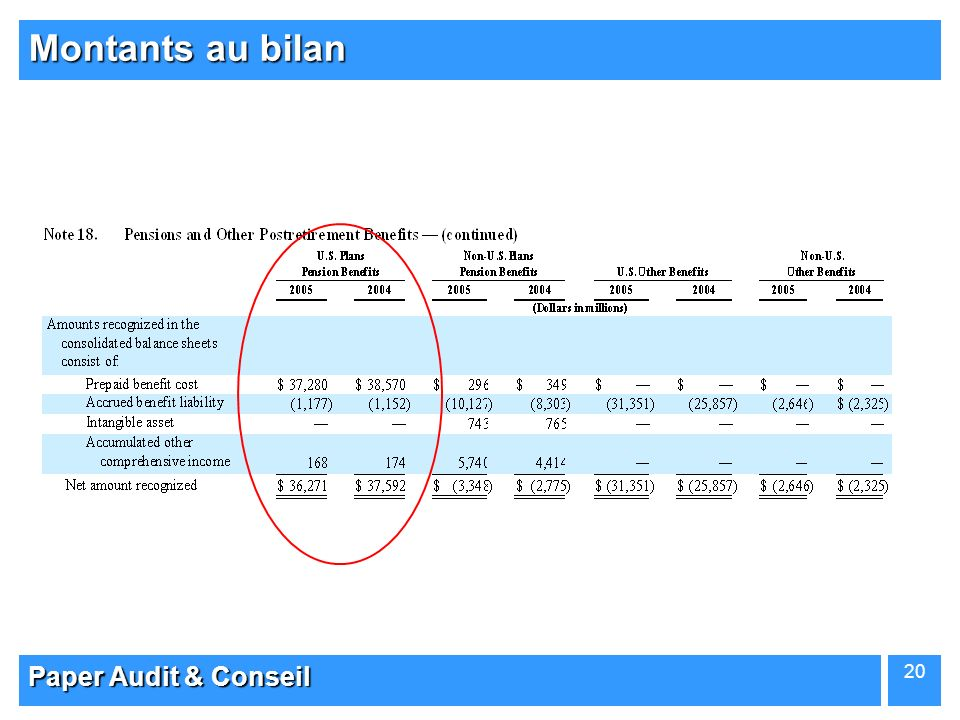 Montants au bilan Paper Audit & Conseil
