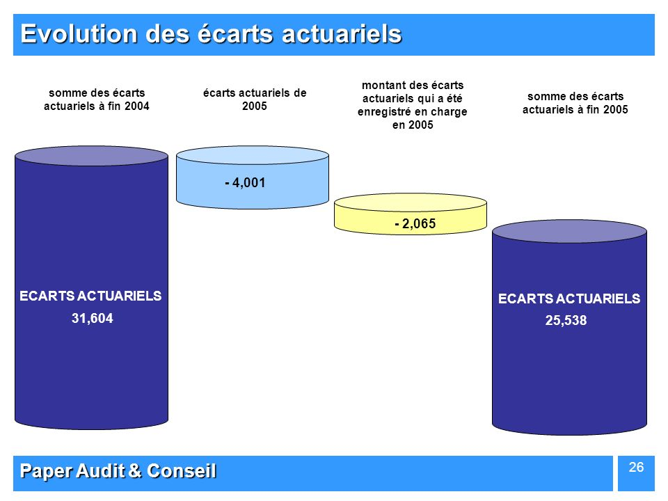 Evolution des écarts actuariels