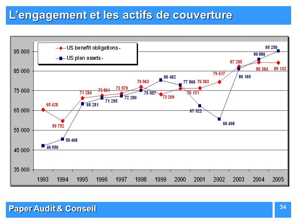 L'engagement et les actifs de couverture