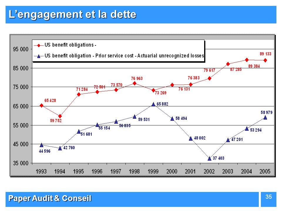 L'engagement et la dette