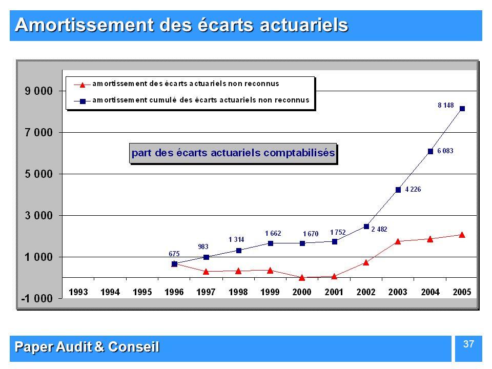 Amortissement des écarts actuariels