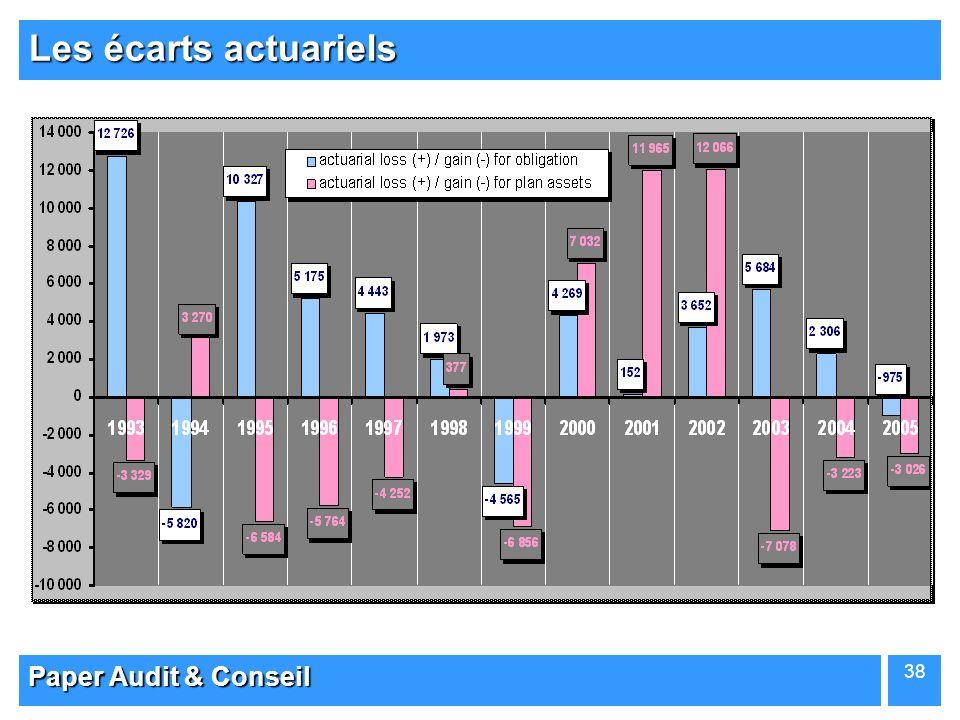 Les écarts actuariels Paper Audit & Conseil