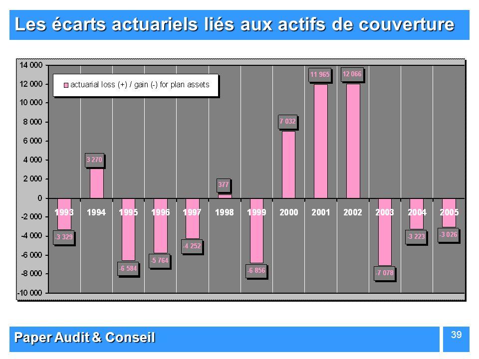 Les écarts actuariels liés aux actifs de couverture