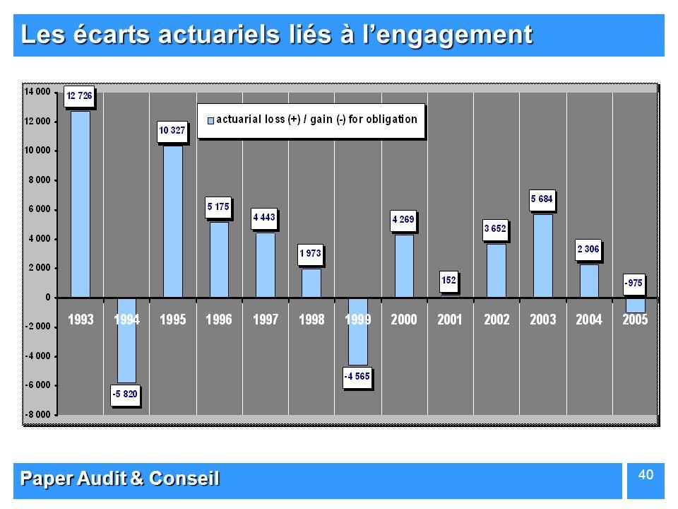 Les écarts actuariels liés à l'engagement
