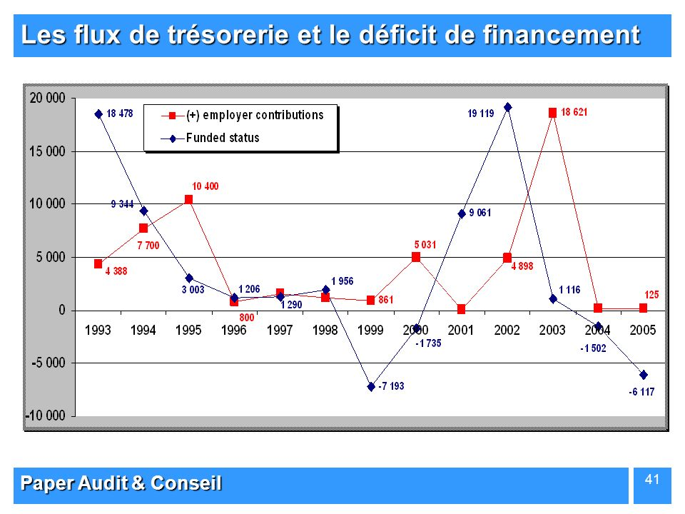Les flux de trésorerie et le déficit de financement
