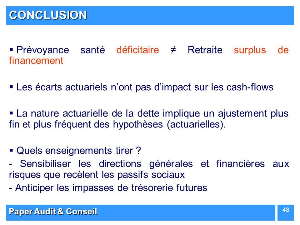CONCLUSION Prévoyance santé déficitaire ≠ Retraite surplus de financement. Les écarts actuariels n'ont pas d'impact sur les cash-flows.