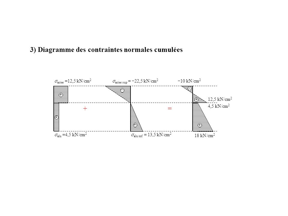3) Diagramme des contraintes normales cumulées