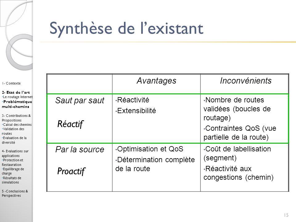 Synthèse de l'existant