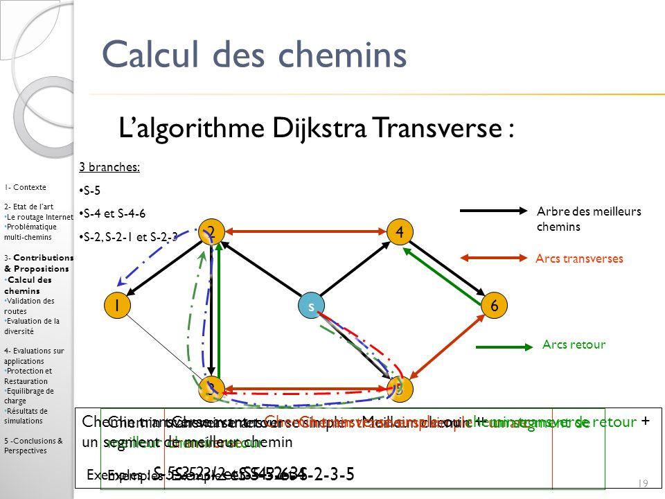 Calcul des chemins L'algorithme Dijkstra Transverse : 2 4 1 s 6 3 5