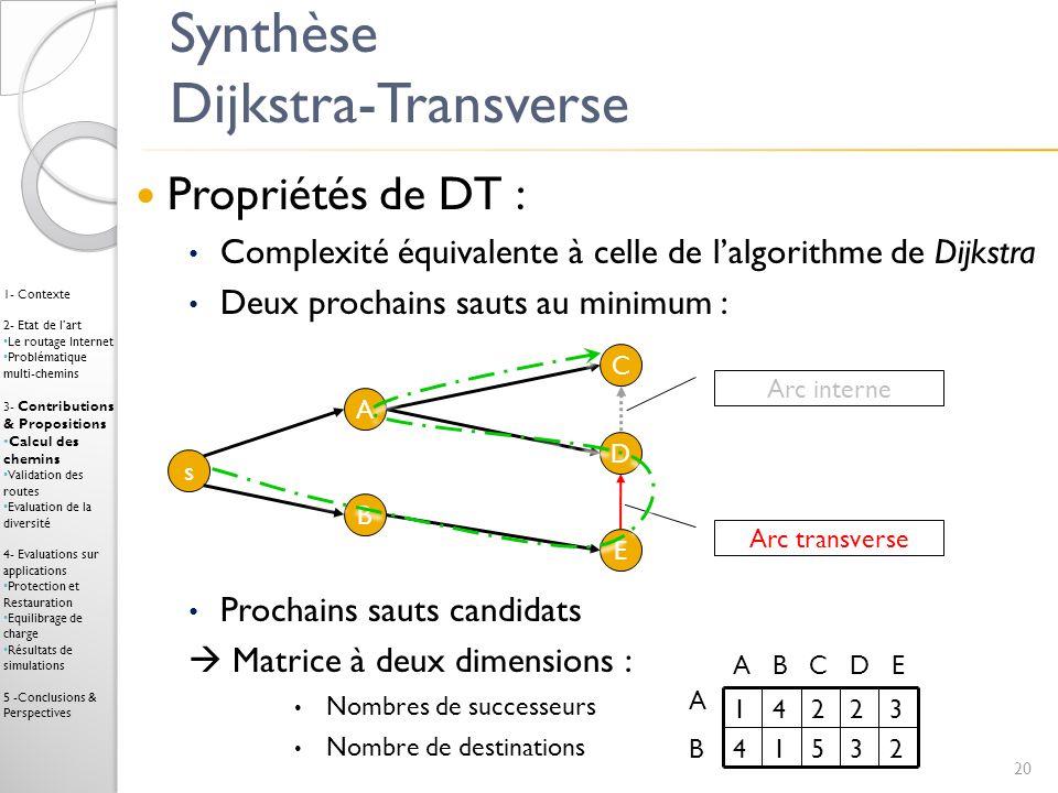 Synthèse Dijkstra-Transverse
