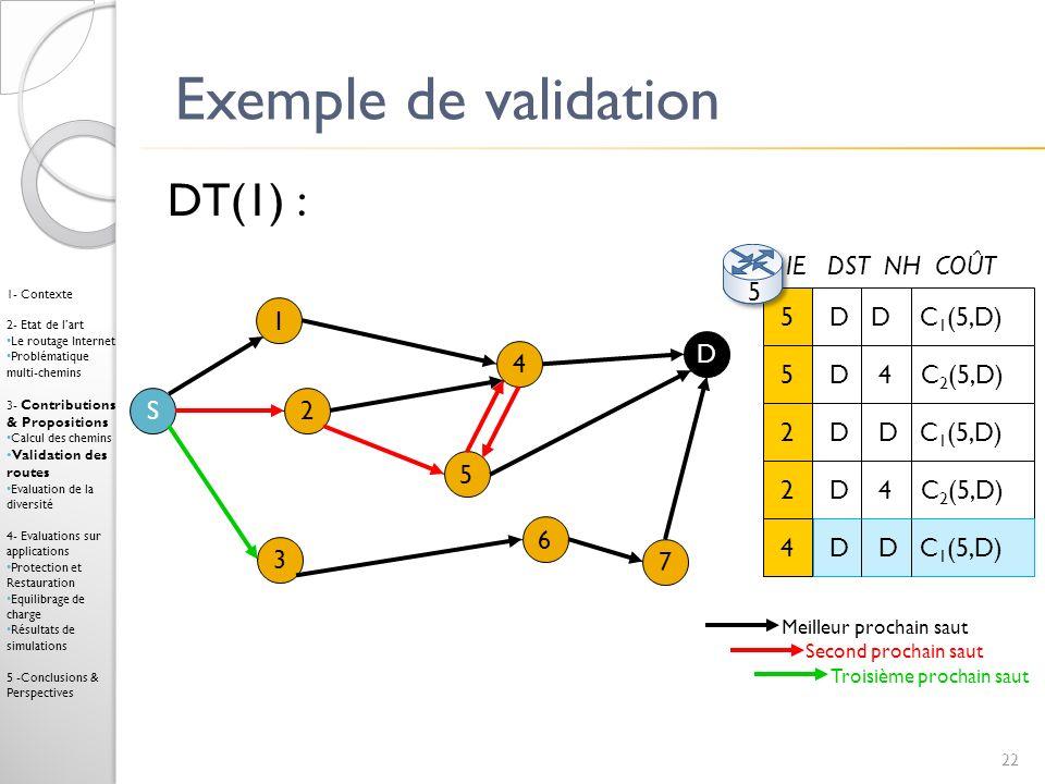 Exemple de validation DT(1) : IE DST NH COÛT 5 5 D D C1(5,D) 1 D 4 5