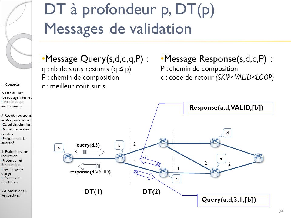 DT à profondeur p, DT(p) Messages de validation