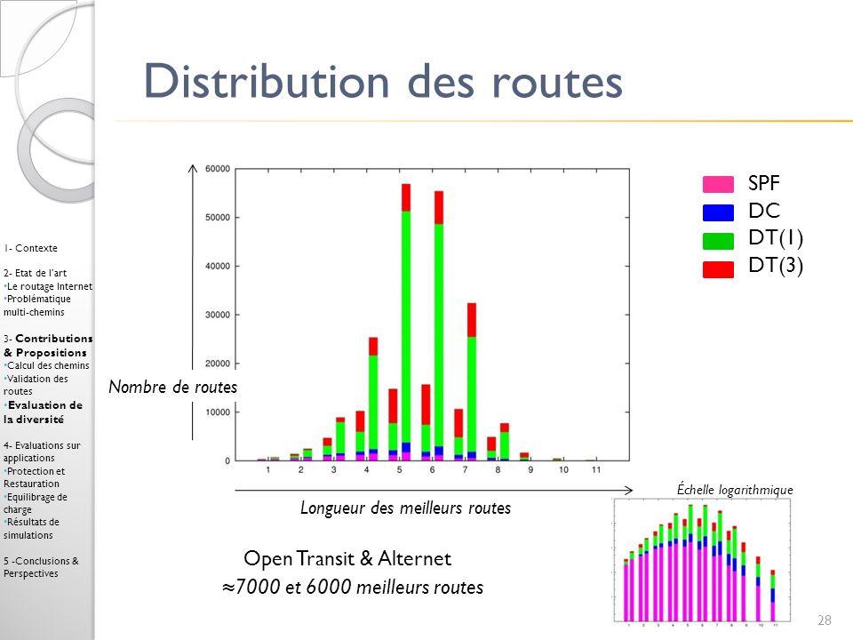 Distribution des routes