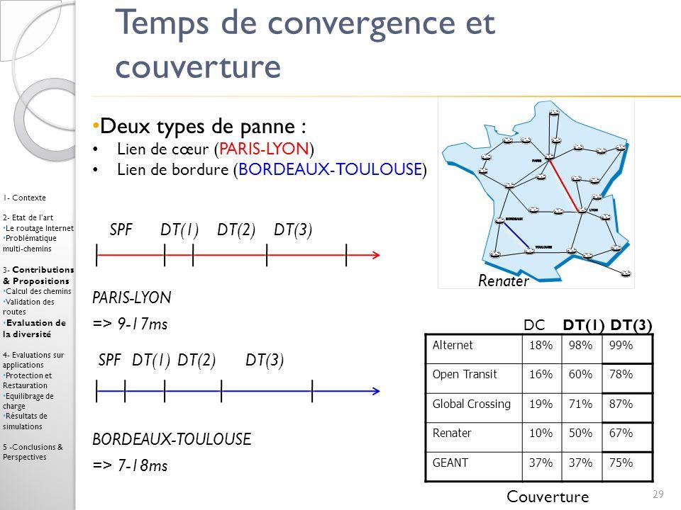 Temps de convergence et couverture