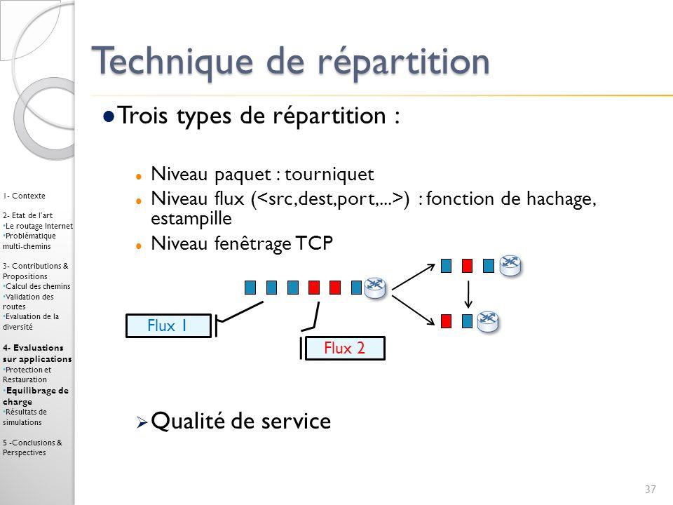 Technique de répartition