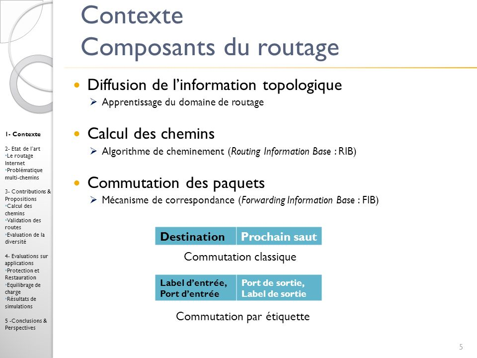 Contexte Composants du routage