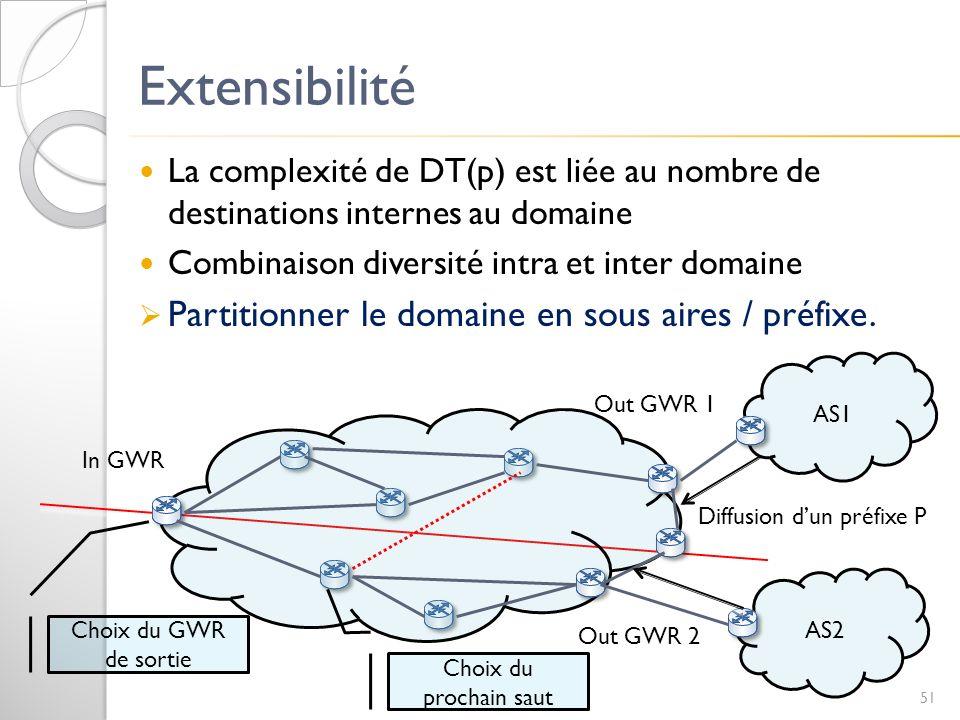 Extensibilité Partitionner le domaine en sous aires / préfixe.