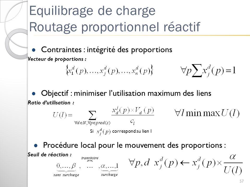 Equilibrage de charge Routage proportionnel réactif