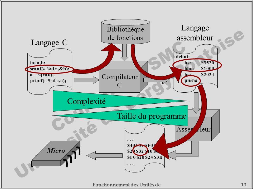 Langage assembleur Langage C Complexité Taille du programme