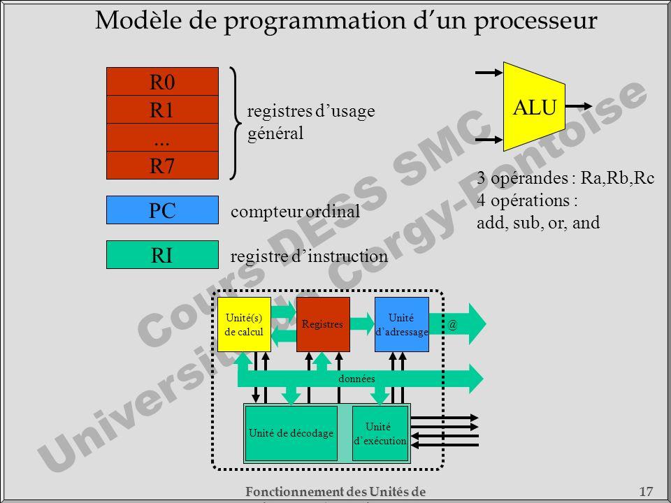 Modèle de programmation d'un processeur