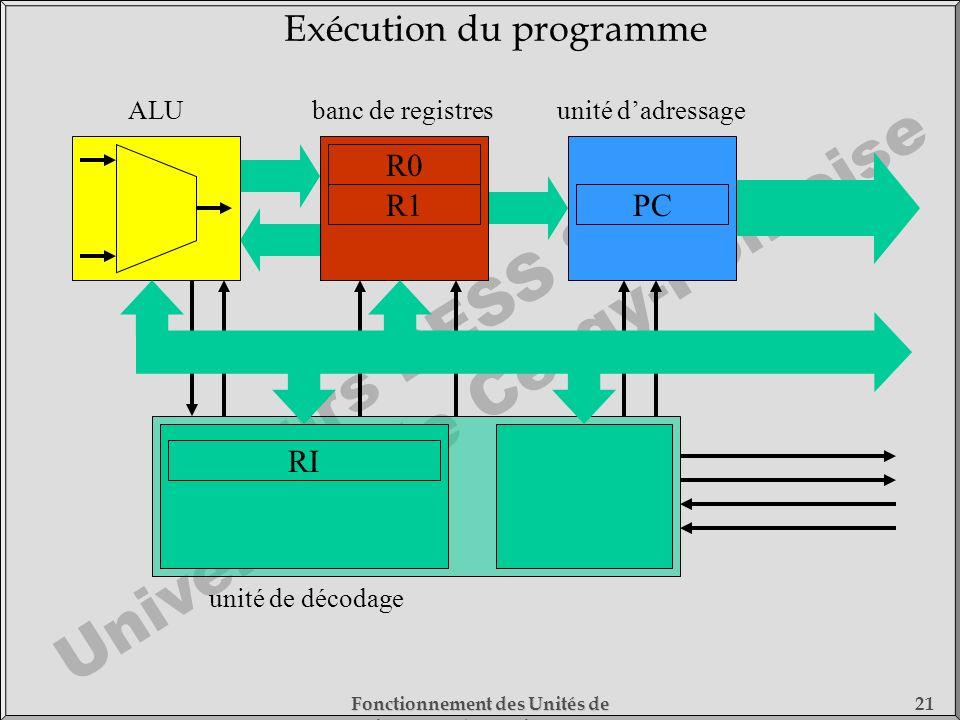 Exécution du programme