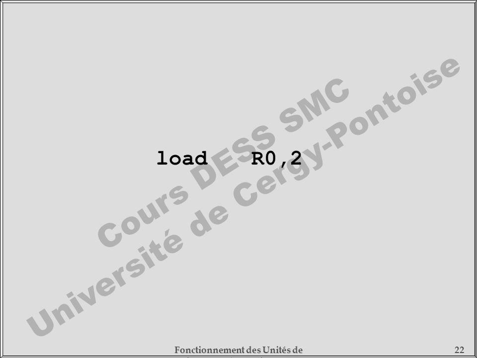load R0,2 Fonctionnement des Unités de Traitement - 1) Fonctionnement des Processeurs