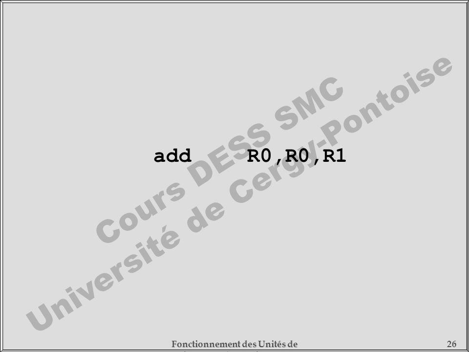 add R0,R0,R1 Fonctionnement des Unités de Traitement - 1) Fonctionnement des Processeurs