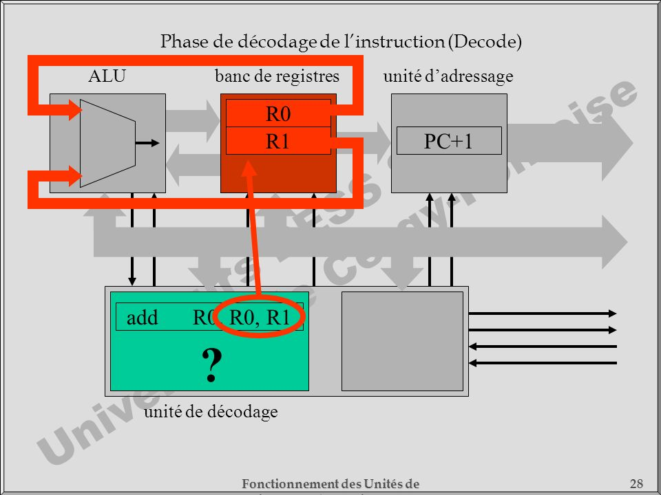 Phase de décodage de l'instruction (Decode)