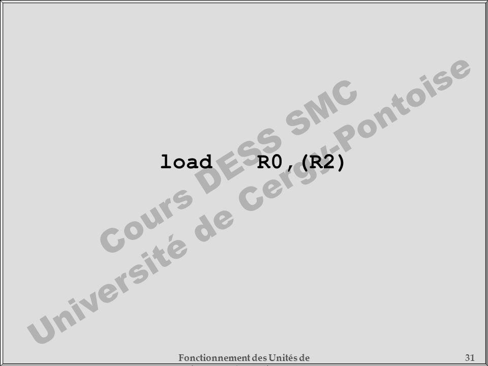 load R0,(R2) Fonctionnement des Unités de Traitement - 1) Fonctionnement des Processeurs
