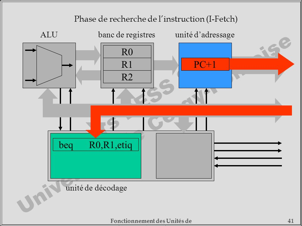 Phase de recherche de l'instruction (I-Fetch)