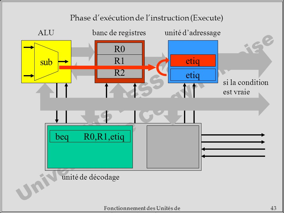 Phase d'exécution de l'instruction (Execute)