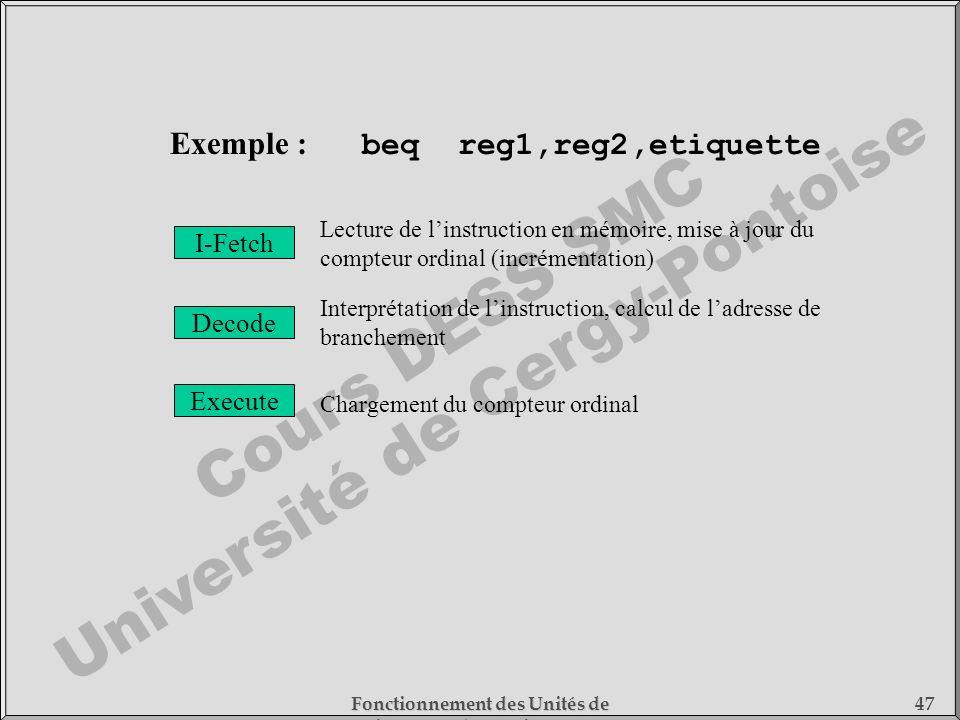 Exemple : beq reg1,reg2,etiquette