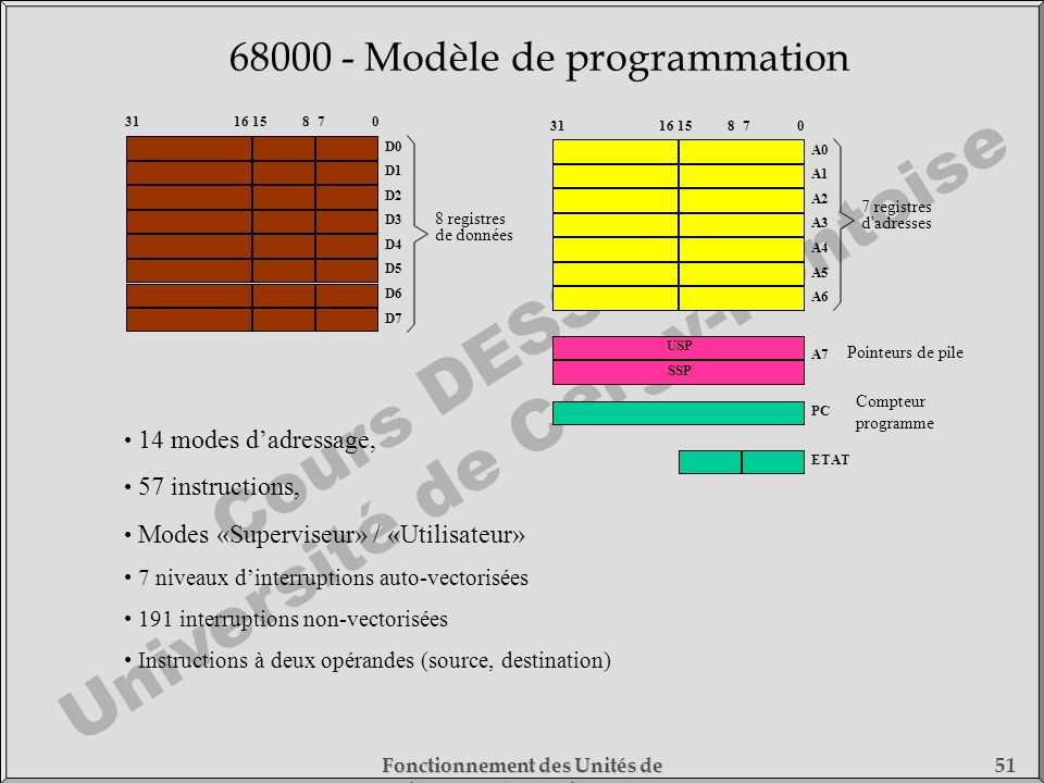 68000 - Modèle de programmation