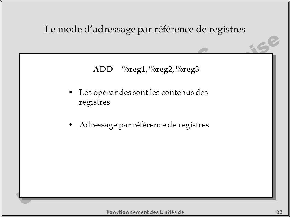 Le mode d'adressage par référence de registres